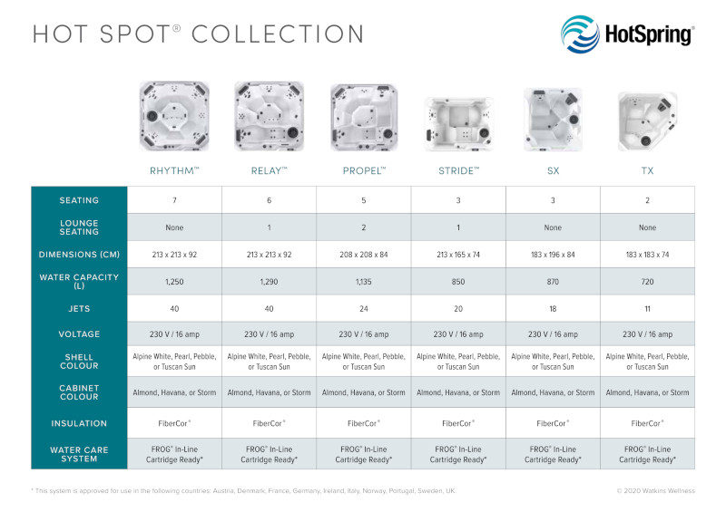2020-Hot-Spring-Hot-Spot-Collection-Comparison